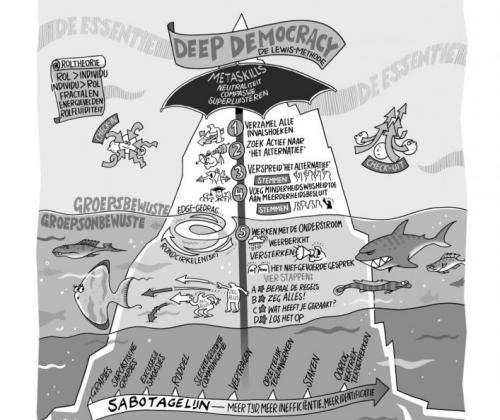 Deep Democracy - methode voor inclusieve besluitvorming